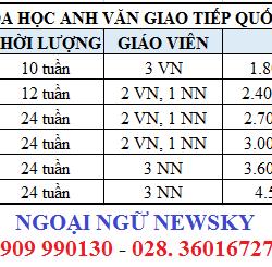 Bảng học phí tiếng Anh giao tiếp tại TpHCM của NewSky