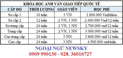Học phí tiếng Anh giao tiếp NewSky tại TpHCM