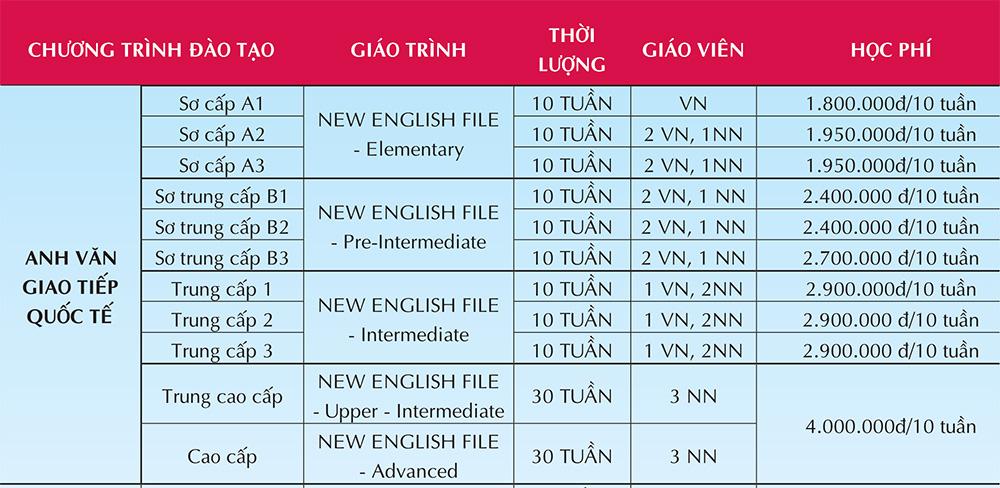 Học phí khóa tiếng Anh giao tiếp quốc tế