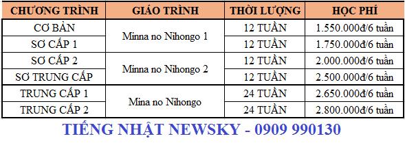 Học phí lớp Tiếng Nhật tại NewSky bao nhiêu?