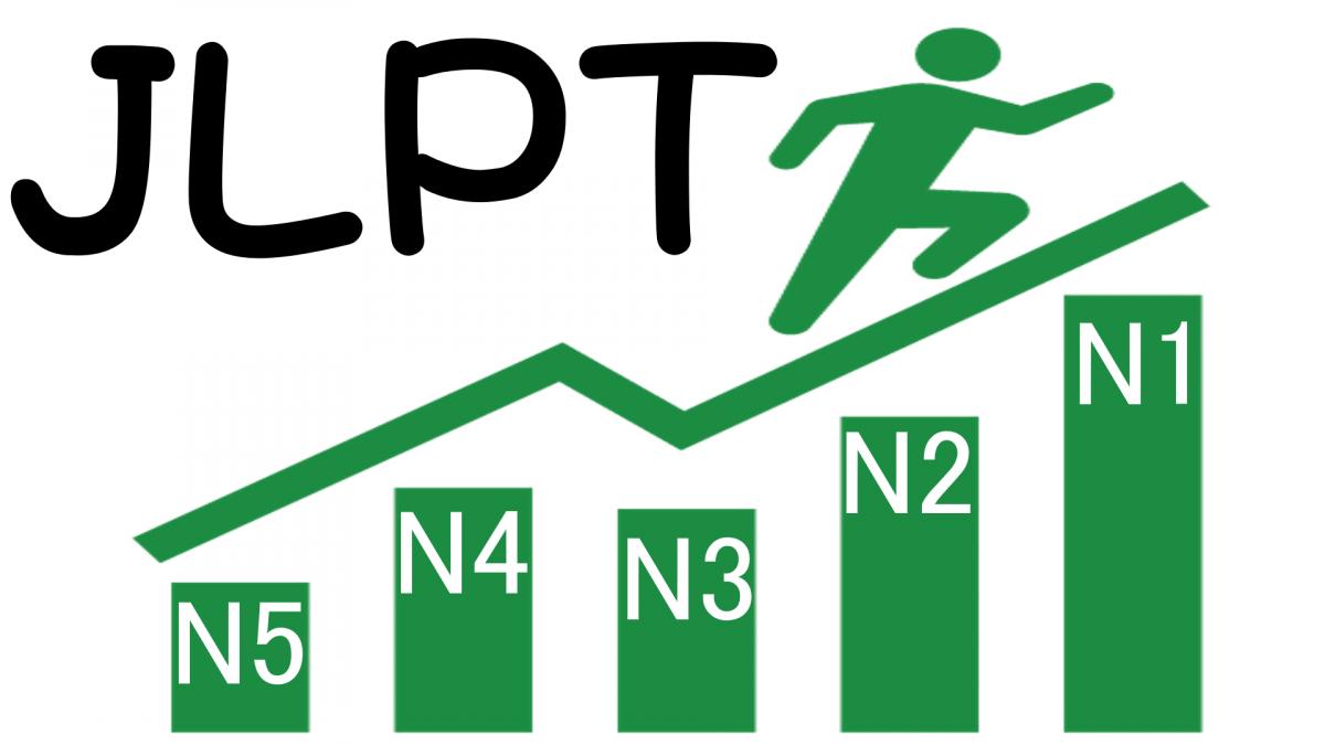 Luyện thi tiếng Nhật JLPT cấp tốc tại TpHCM