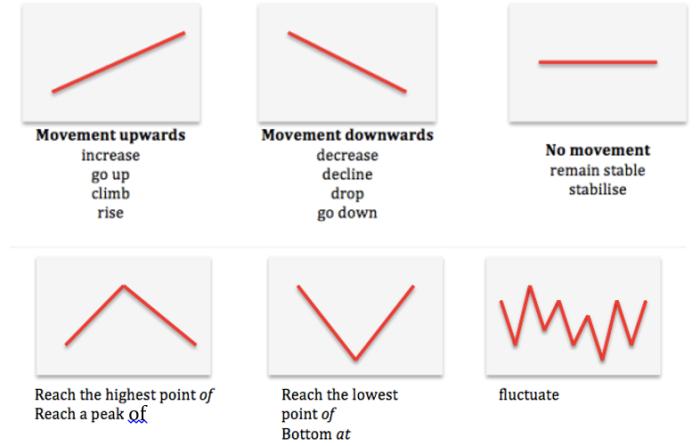 [IELTS WRITING TASK 1] Một số động từ miêu tả xu hướng